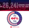 So far, 26,241 donors have contributed $330M toward our campaign goal of $750M